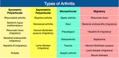 All About The Different Types Of RA the rash or
