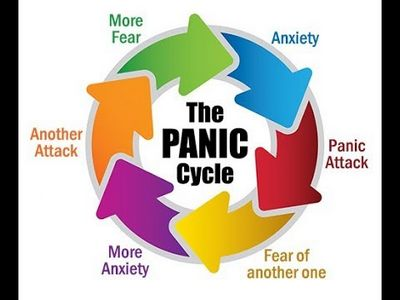 Generalized Anxiety Disorder - Medication Cognitive behavioral therapy helps