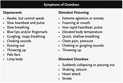 Symptoms of Overdose Some people try to self