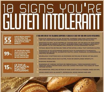 Understanding Gluten Intolerance Symptoms products and eggs are also